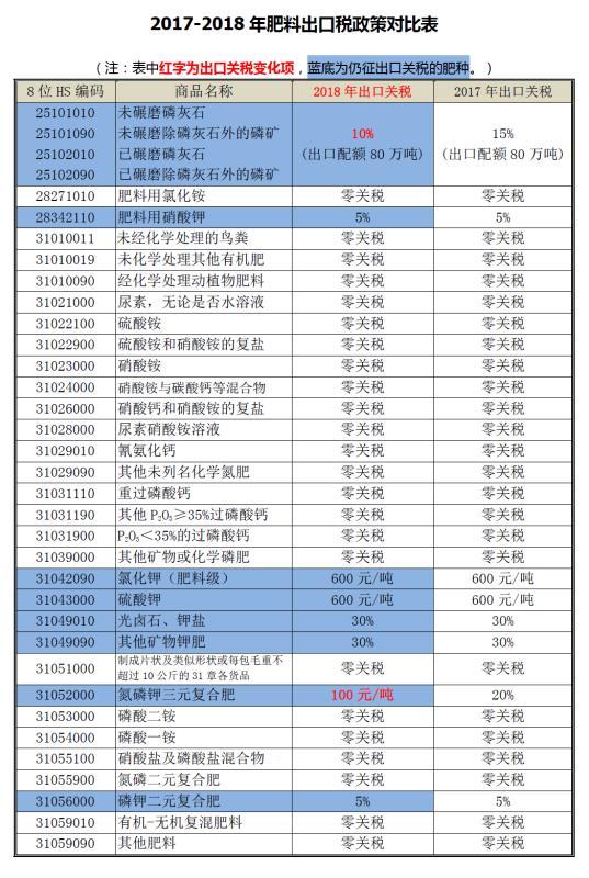 2018年出口税 税率变更 肥料 矿石